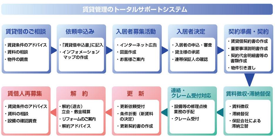 賃貸管理のサポートシステム